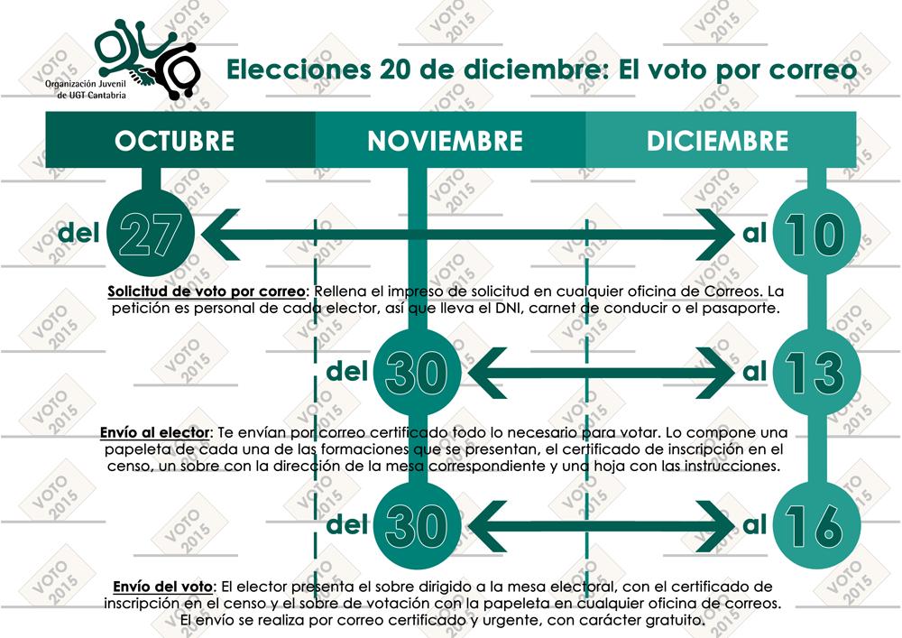 Elecciones 20 de diciembre: El voto por correo