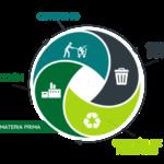 La economía circular busca reducir las emisiones contaminantes y los desechos en el sistema productivo y de consumo